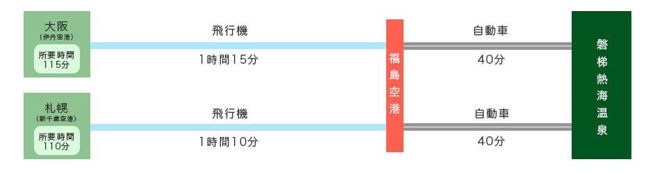 磐梯熱海温泉へ飛行機でお越しの場合