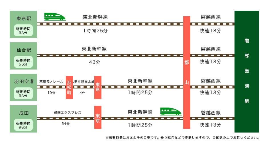 磐梯熱海温泉への電車でのアクセス